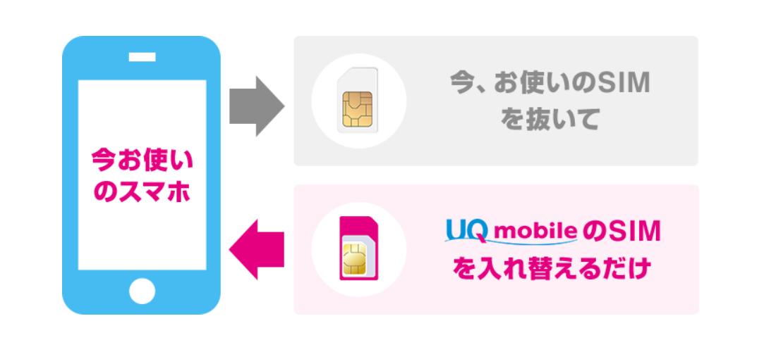 Uq プロファイル